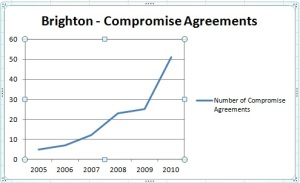 brighton compromise agreements chart