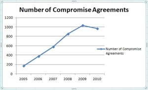 number of compromise agreements chart