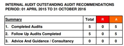 internal-audits-summary-box-april-15-to-october-16