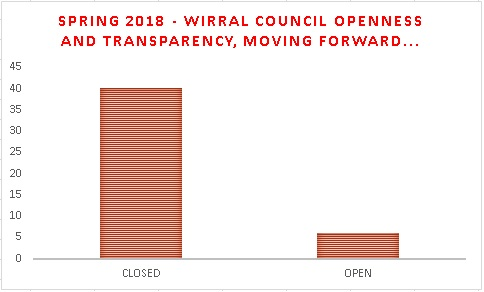 03 02 18 - spring 2018 - wirral council openness and transparency moving forward