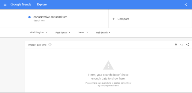 google trends Conservative anti-Semitism - news