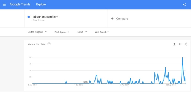 google trends Labour anti-Semitism - news