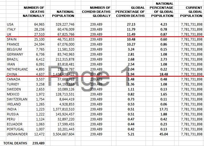Covid19 global death statistics and percentages
